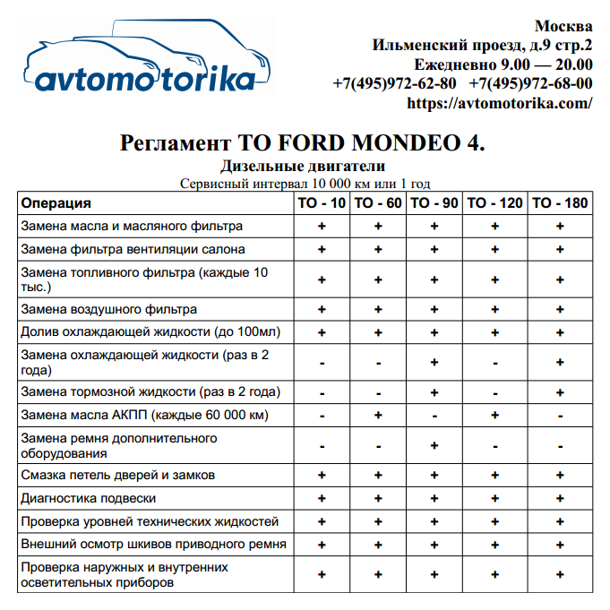 Reglament-TO-Ford-Mondeo-4-diesel