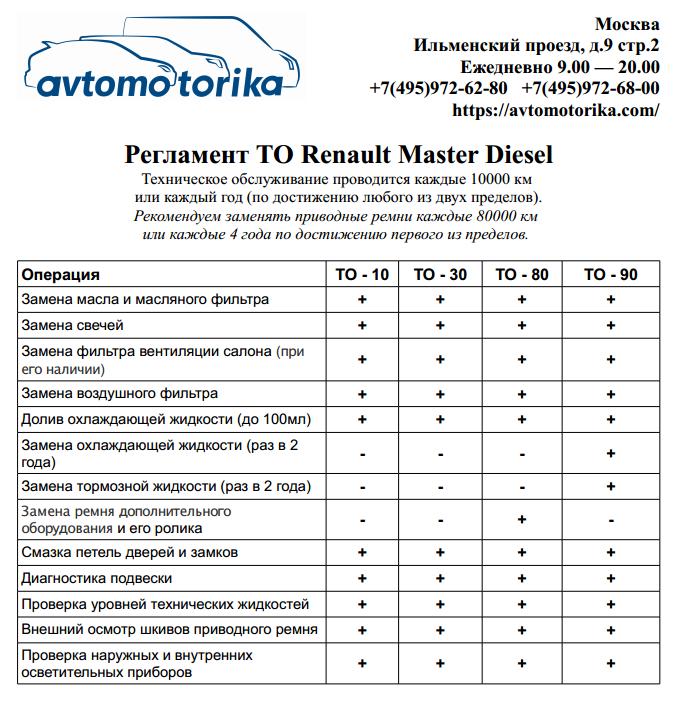 Reglament-TO-Renault Master Diesel