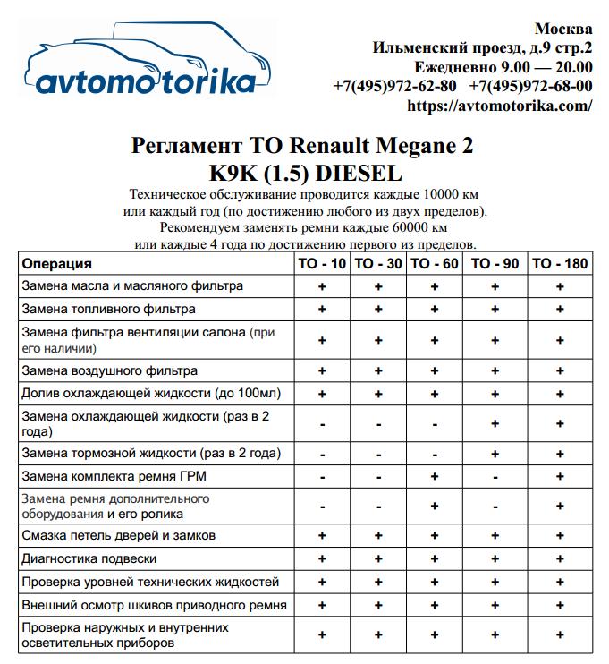 Reglament-TO-Renault-Megane-2-diesel