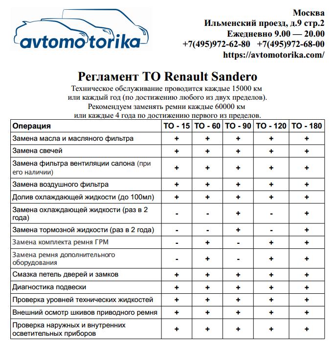 Reglament-TO-Renault-Sandero