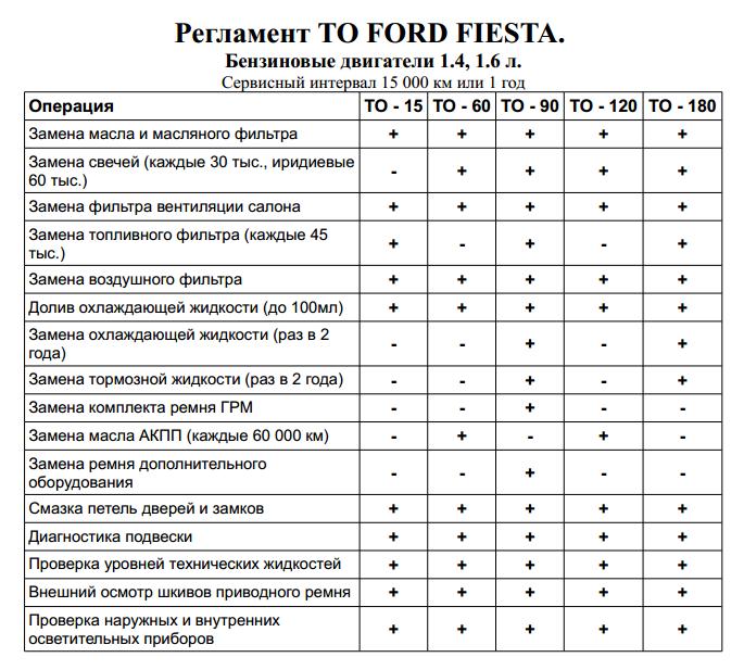 Таблица регламентных работ Форд Фиеста