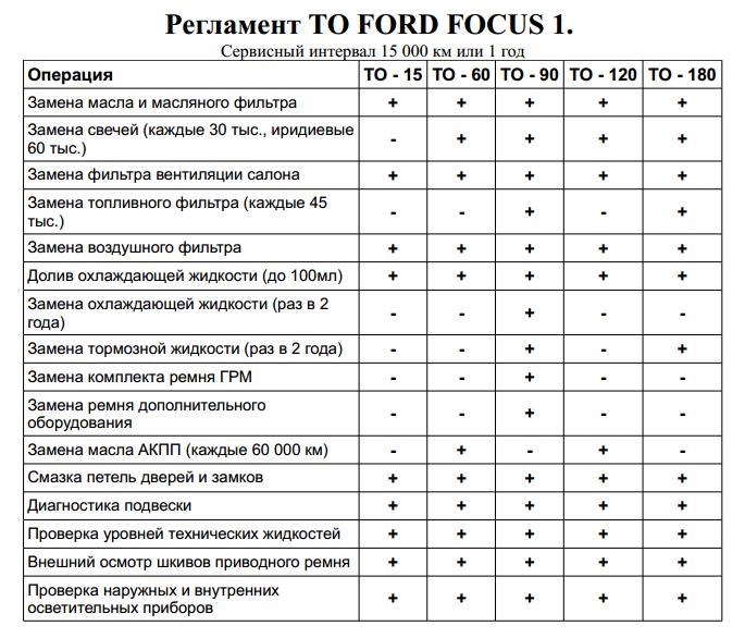 Таблица регламентных работ Форд Фокус 1