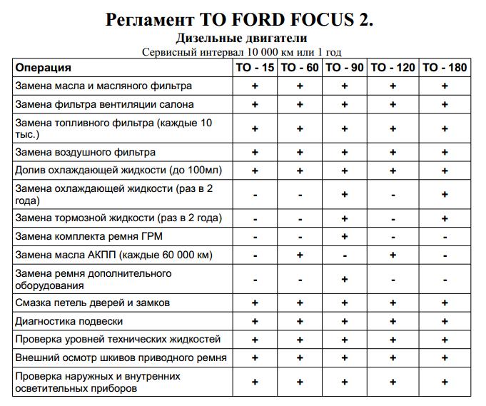 Таблица регламентных работ Форд Фокус 2 дизель