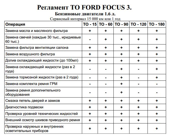 Таблица регламентных работ Форд Фокус 3