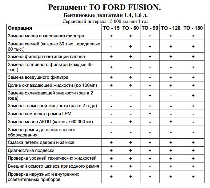 Таблица регламентных работ Форд Фьюжн