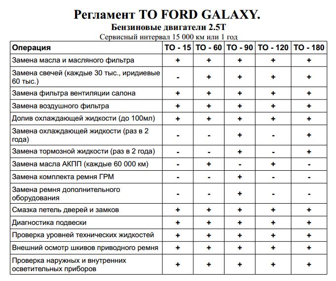Таблица регламентных работ Форд Галакси 2.5Т