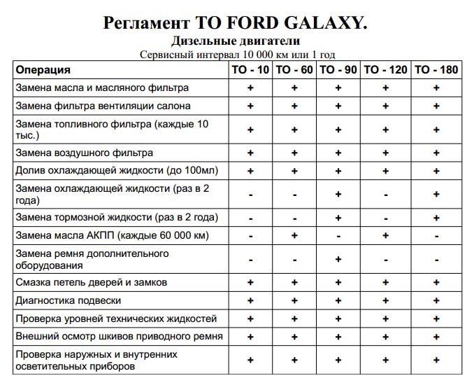 Таблица регламентных работ Форд Галакси Дизель