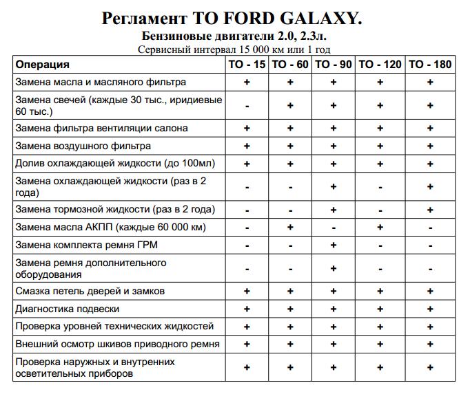 Таблица регламентных работ Форд Галакси