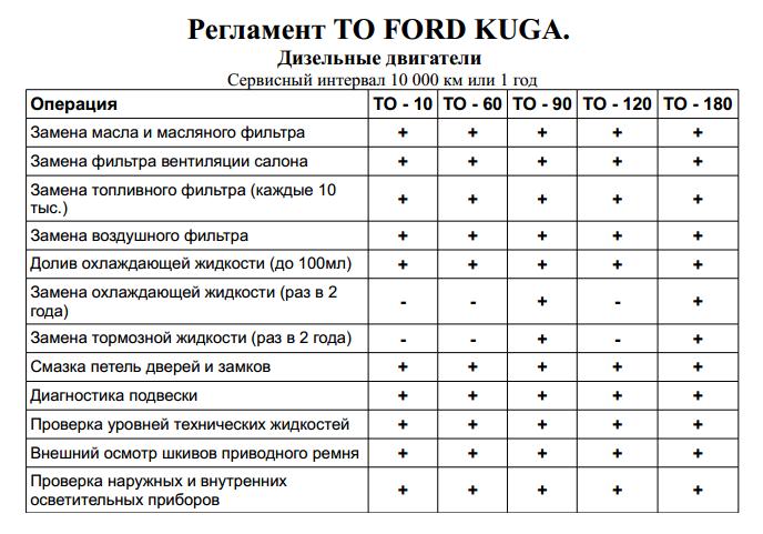 Стоимость регламентных работ (ТО) Форд Куга 1 дизель