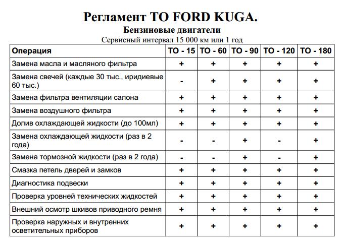 Стоимость регламентных работ (ТО) Форд Куга 1 бензин