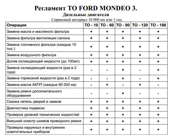 Стоимость регламентных работ (ТО) Форд Мондео 3 дизель
