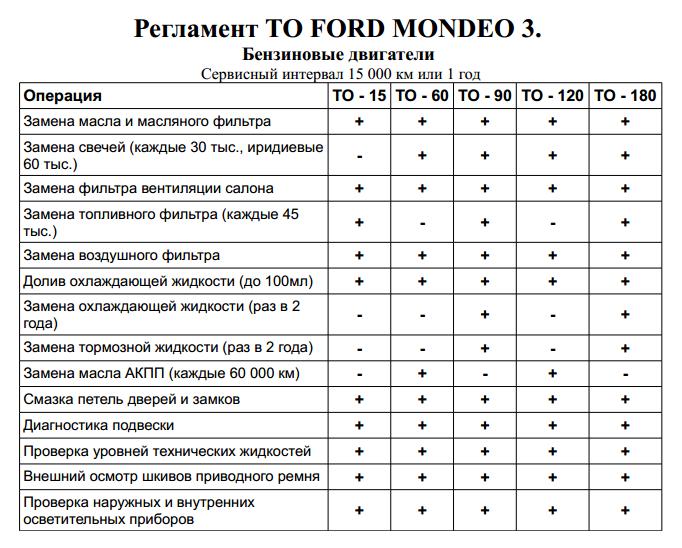 Стоимость регламентных работ (ТО) Форд Мондео 3 бензин