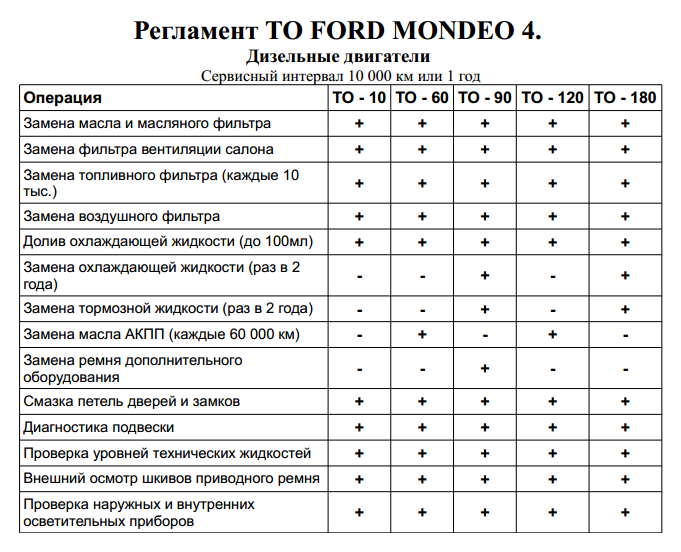Стоимость регламентных работ (ТО) Форд Мондео 4 дизель