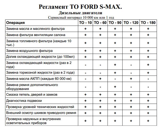 Таблица регламентных работ Форд С макс Дизель