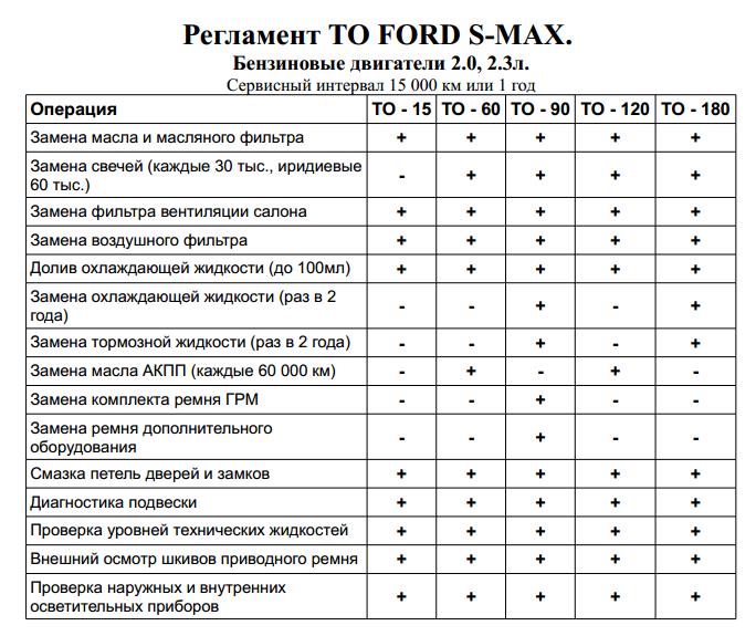 Таблица регламентных работ Форд С макс
