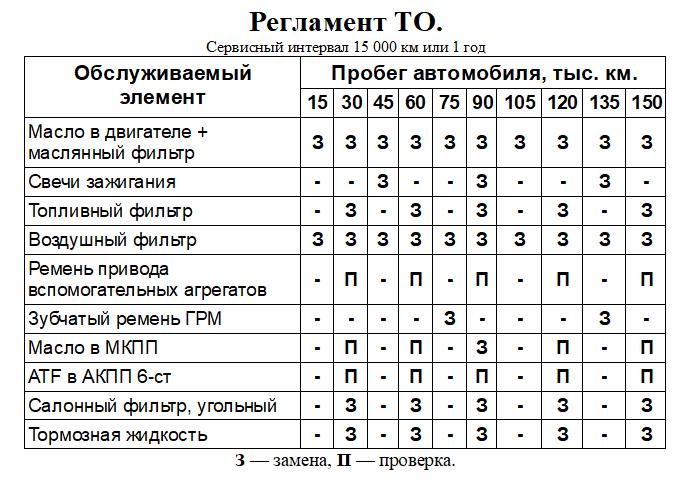 Таблица регламентных работ (ТО) Фольцваген
