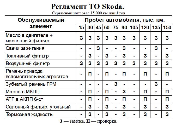 Таблица регламентных работ (ТО) Шкода Йети